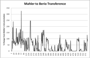 Mahler to Berio Transference
